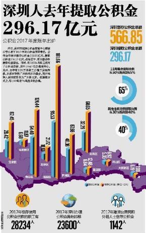 公积金2017年度账单出炉 深圳人去年提取296.17亿