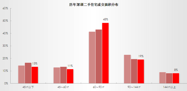 深圳上半年自住占比升至74.4% 这35盘受刚需欢迎