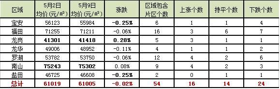 一张表看懂深圳54个片区 二手房放盘价排行榜