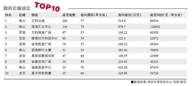 """深圳""""类住宅""""市场素描:开发商风声鹤唳"""