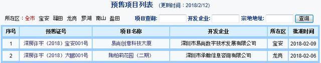 春节临近罗湖盐田零成交 上周深圳新房仅成交160套