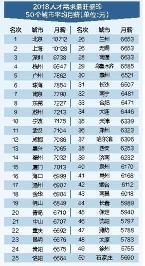 深圳白领平均月薪9738元 房地产行业收入排第四