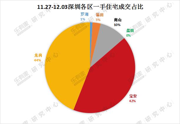 年底置业需求旺盛? 深圳二手房成交量跌但看房人数大增