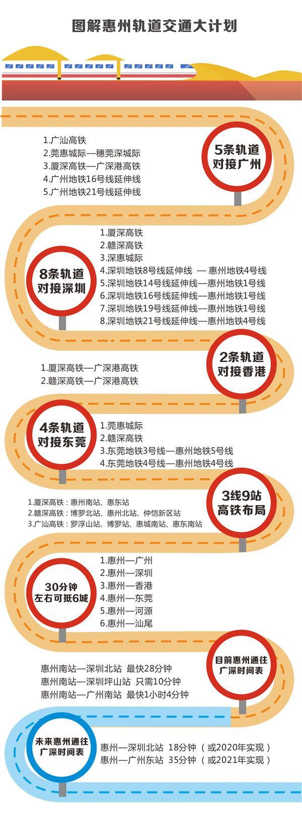 惠州将有8条轨道通深圳 有望18分钟到深圳北