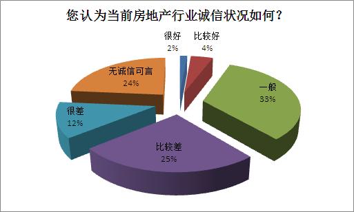 深圳超7成业主买房遇纠纷 6成被侵权者维权无效