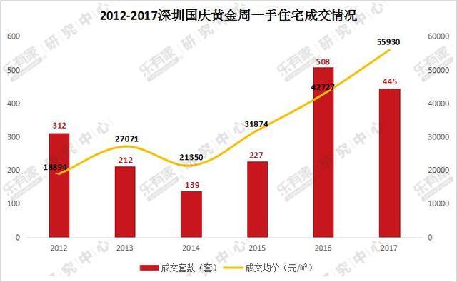 国庆深圳二手房挂牌价达5.79万元/平 业主报价最多跌14.8%