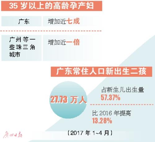 今年广东高龄二孩妈增七成 房价太高有人不敢生