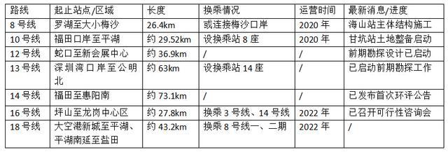看到深圳7条新地铁走势 这个区想哭这些区要笑趴了