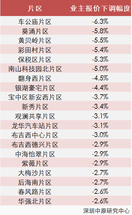 深圳新房开盘去化不到3成 二手房报价车公庙领跌6.3%