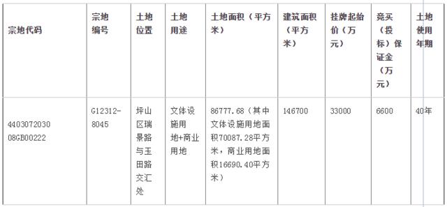 """坪山城建以底价3.3亿竞得坪山""""会展中心""""地块"""