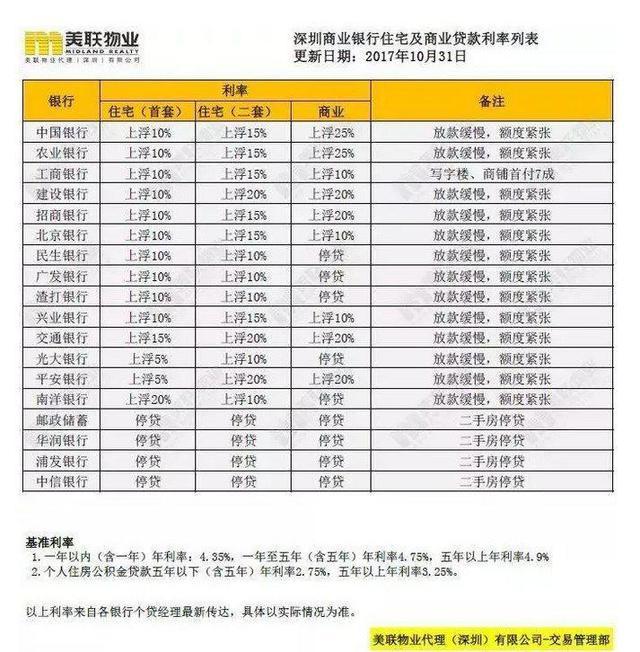 年底六成深圳人有置业打算 14号线即将开工带火惠阳楼市?