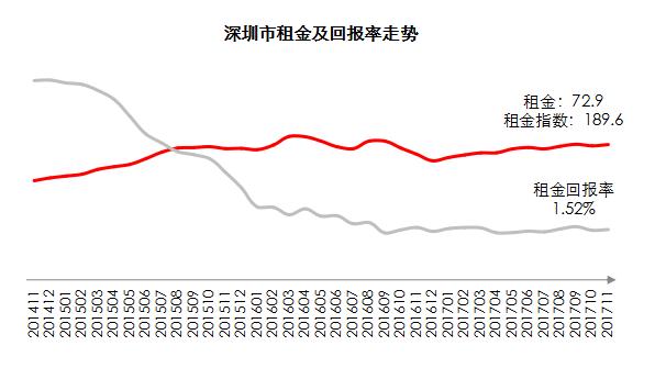11月又跌了10元/平!深新房供应翻倍但成交量低迷