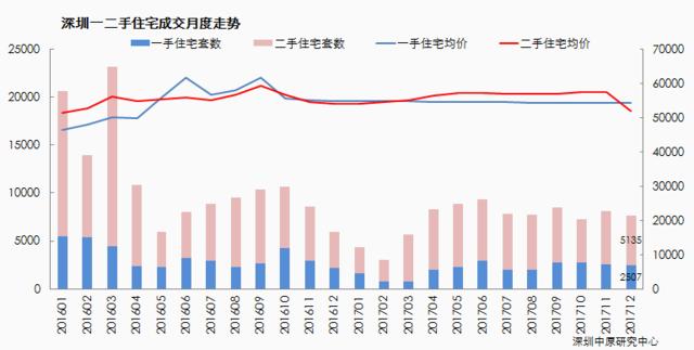 深圳新房开盘去化仅两成 西丽二手房报价领跌10%