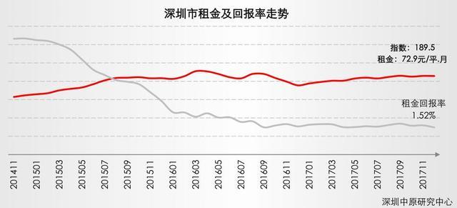 解密深圳楼市:新房价连跌15个月 2018还会再跌吗?