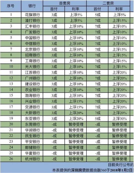 近期需购房者注意!深圳首套房贷利率上浮10%成主流