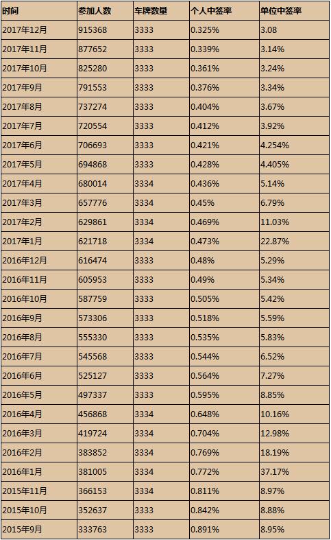 深圳个人车牌摇号:95万人争抢 中签率仅为0.308%