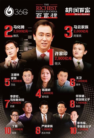 """胡润百富榜223位富豪""""扎堆""""深圳 许家印成首富"""