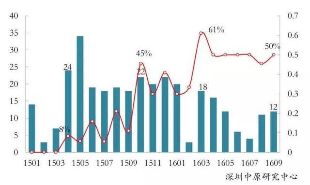 揭秘9月深房价上涨10%的真相:6万+楼盘占比超3成