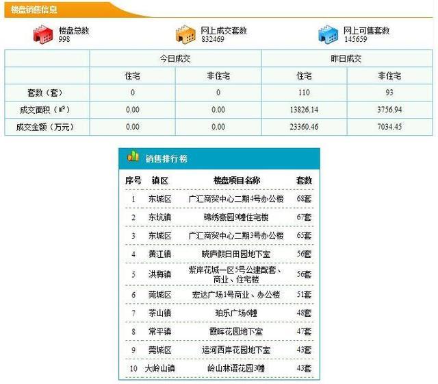 东莞住宅4.18成交110套 成交均价16896元/㎡