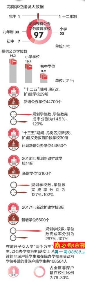 """龙岗""""十三五""""期间计划增加4.5万个学位"""