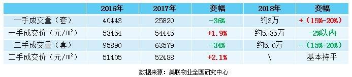 何倩茹:2018年政策仍收紧 租赁市场对深房价影响不大