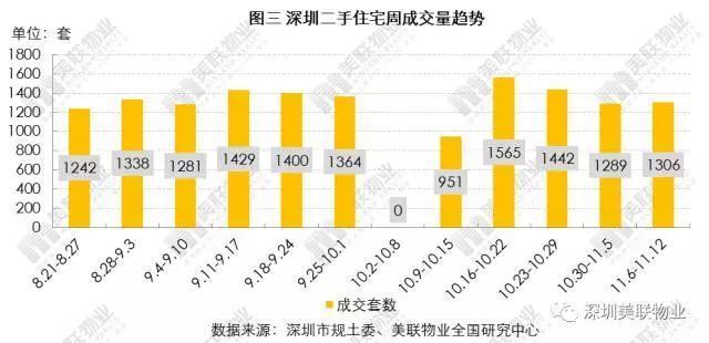 深圳7区二手房报价下跌 人民南片区跌幅达9%!