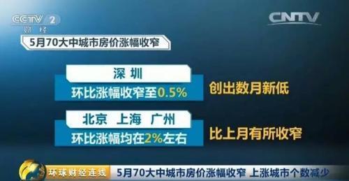 热点城市新房价格涨幅全回落 深圳新房价环比降0.6%