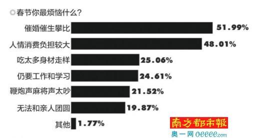 深圳春节空城?近三成受访者称家人逆向来团圆