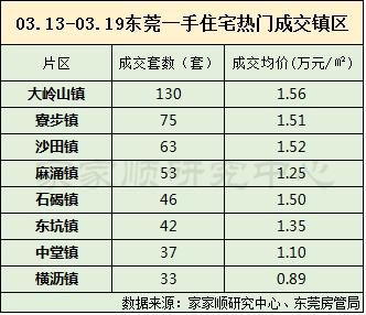 东莞新房价环比跌22% 临深二手房成交活跃
