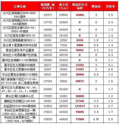 3年后 北京年收入50万的家庭已经买不起新房了