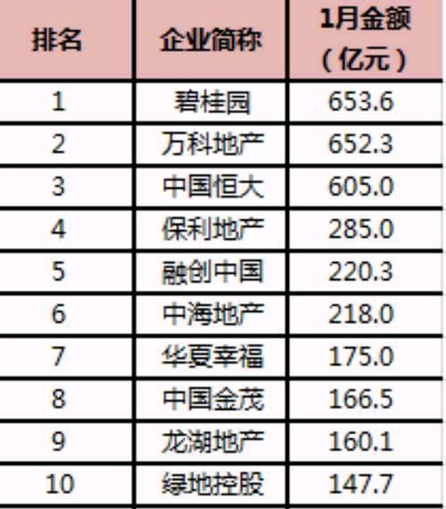 房企新年首月业绩出炉 碧万恒占据前三甲