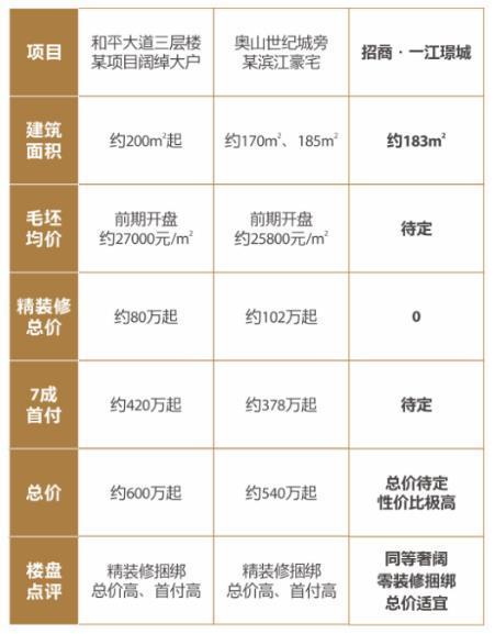 招商·一江璟城:全生命周期大四房  安放全家生活奢享