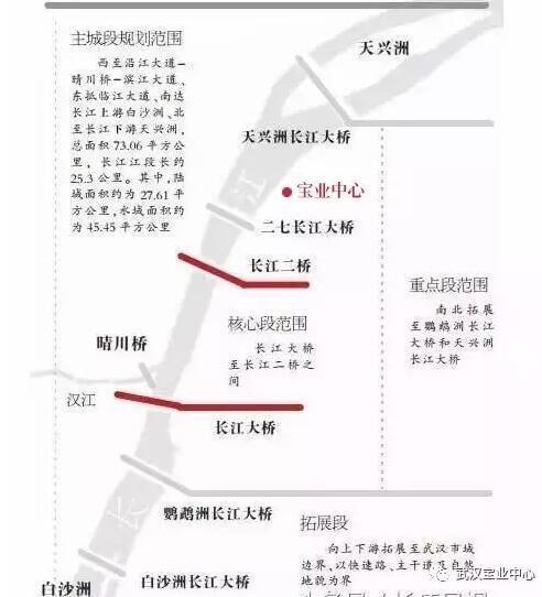 教你看懂长江主轴规划 沿江潜力价值楼盘盘点