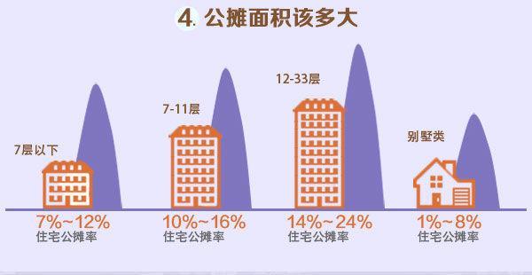 购房知识:房子公摊面积多大,才不是个坑?