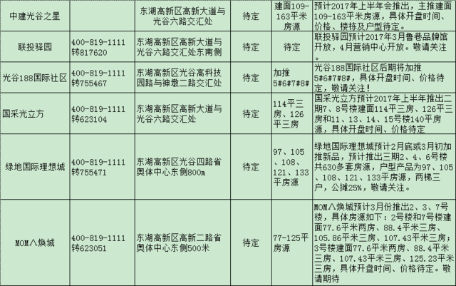2017年武汉大批新盘面世 光谷片楼盘供货盘点