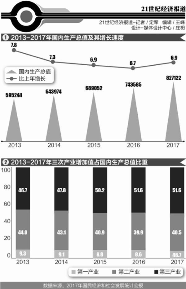 中国未来五年gdp_物理学家也搞GDP预测:中国未来几年仍将保持高速增长