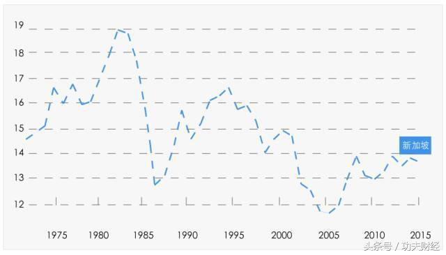 新加坡gdp是什么_新加坡GDP赶超香港的原因究竟是什么