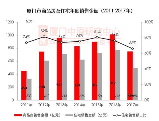 2017厦商品房成交缩水3成 销售额749亿创5年来新低
