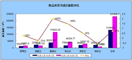 3.18-3.24厦门住宅成交2102套环比上涨84.06%