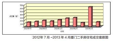 2012年7月-2013年4月厦门二手房住宅成交套数图