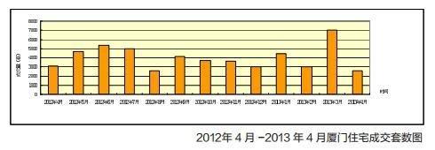 2012年4月-2013年4月厦门住宅成交套数图