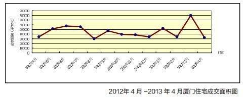 2012年4月-2013年4月厦门住宅成交面积图