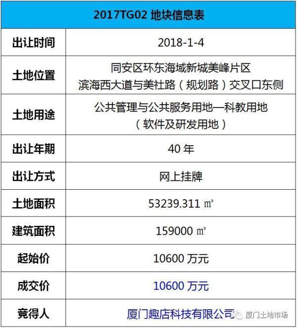 厦门趣店公司以10600万元竞得环东海域新城2017TG02地块