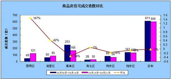 4.15-4.21厦门住宅成交600套环比下跌1.8%