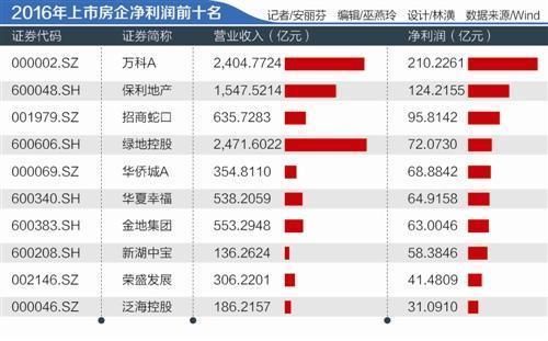 """房企""""成绩单"""":134家公司赚1324亿 行业分化加剧"""