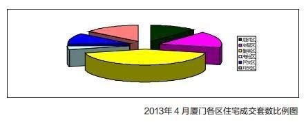 2013年4月厦门各区住宅成交套数比例图
