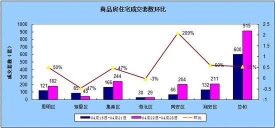 4.22-4.28厦门住宅成交915套环比上涨52.5%