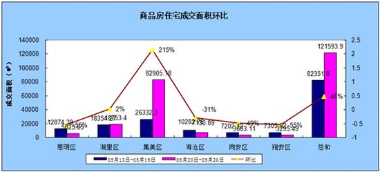 5.20-5.26厦门住宅成交1044套环比上涨43.41%