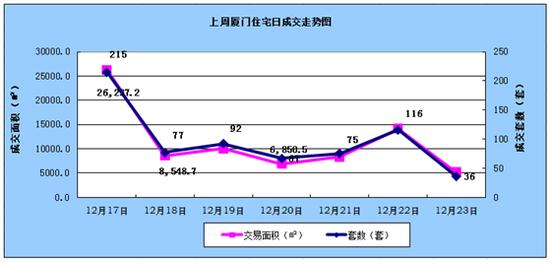 12.17-12.23厦门住宅成交678套环下跌33.53%