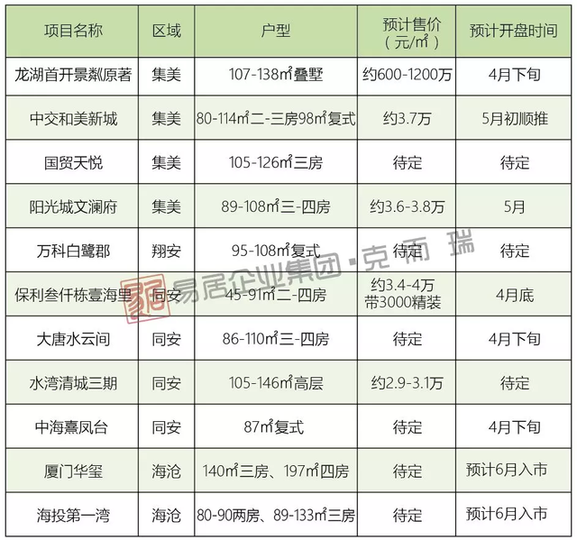 厦漳泉26盘蓄势待发,价格是惊喜还是惊吓?